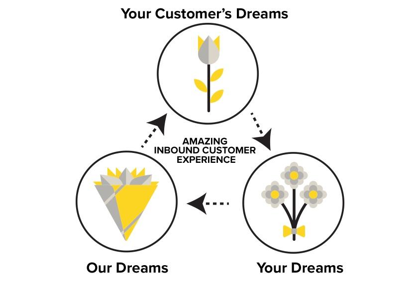 Amazing inbound customer experience