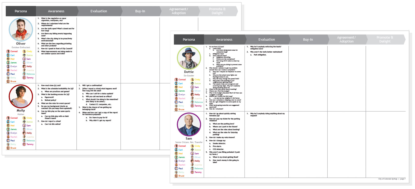 Example of personas overlay for City of Colorado Spings