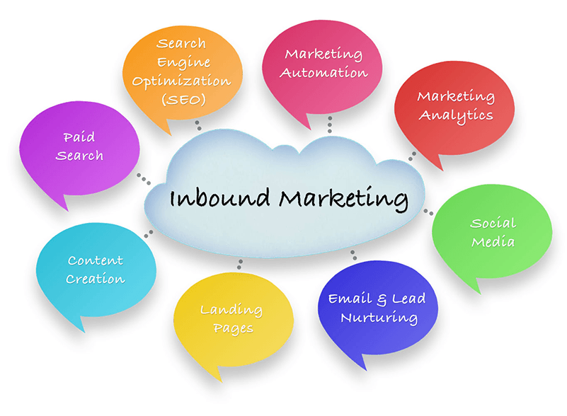 Inbound Marketing Components