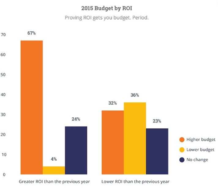 ROI equals Budget Increase