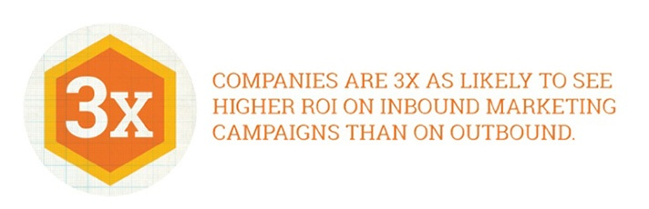 3X more likely to see ROI