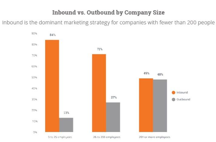 inbound vs. outbound Chart