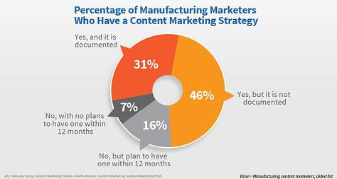 Percentage of Manufacturing marketers who have a Content Marketing Strategy